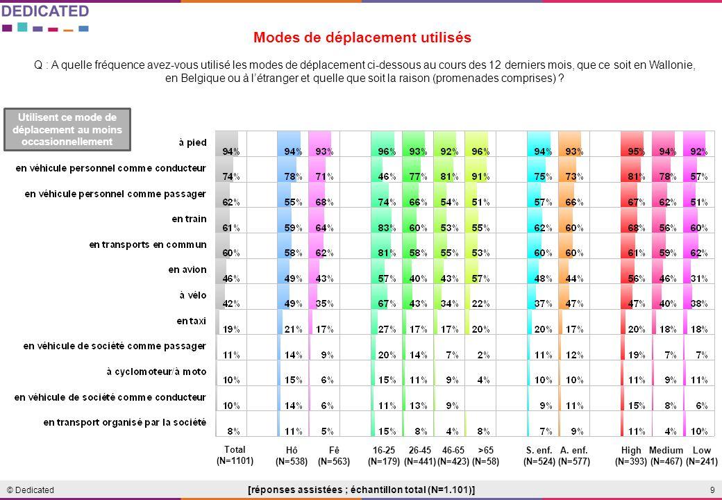 9© Dedicated Q : A quelle fréquence avez-vous utilisé les modes de déplacement ci-dessous au cours des 12 derniers mois, que ce soit en Wallonie, en Belgique ou à létranger et quelle que soit la raison (promenades comprises) .