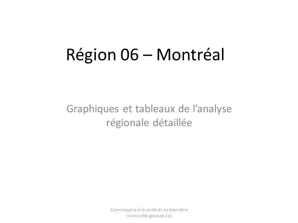 Région 06 – Montréal Graphiques et tableaux de lanalyse régionale détaillée Commissaire à la santé et au bien-être (www.csbe.gouv.qc.ca)