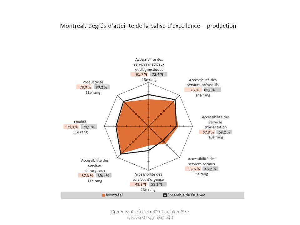 Montréal: degrés d atteinte de la balise d excellence – production Commissaire à la santé et au bien-être (www.csbe.gouv.qc.ca)