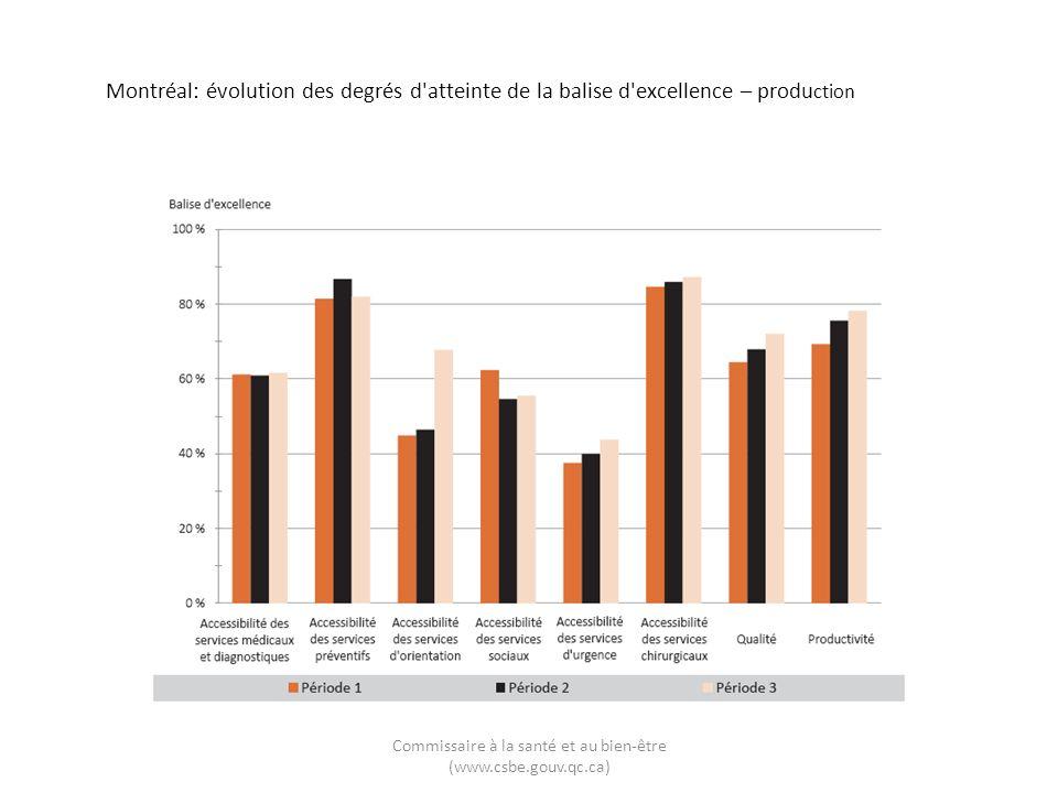 Montréal: évolution des degrés d atteinte de la balise d excellence – produ ction Commissaire à la santé et au bien-être (www.csbe.gouv.qc.ca)