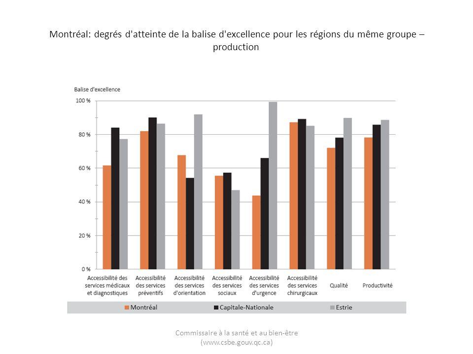 Montréal: degrés d atteinte de la balise d excellence pour les régions du même groupe – production Commissaire à la santé et au bien-être (www.csbe.gouv.qc.ca)