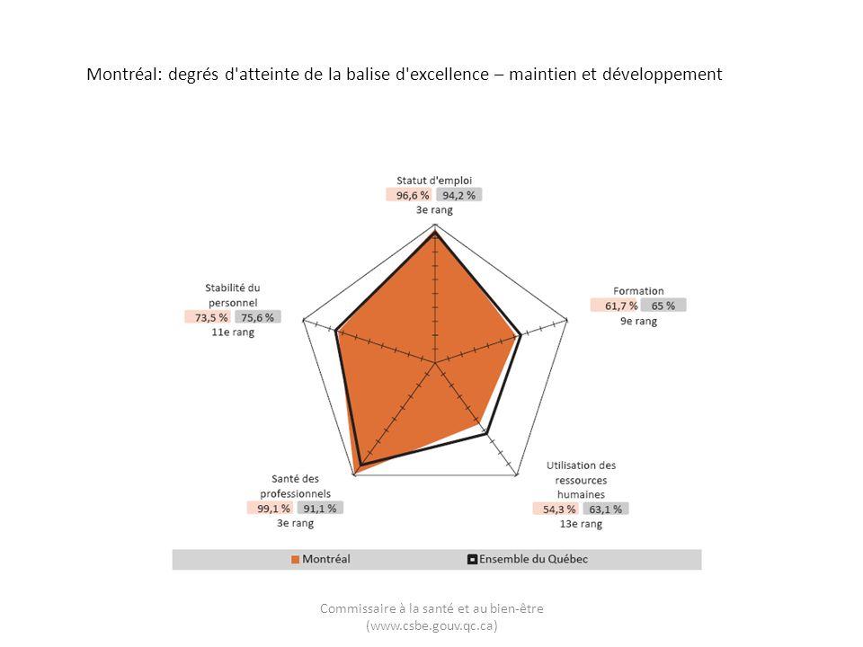 Montréal: degrés d atteinte de la balise d excellence – maintien et développement Commissaire à la santé et au bien-être (www.csbe.gouv.qc.ca)