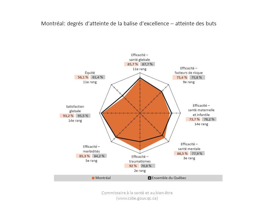 Montréal: degrés d atteinte de la balise d excellence – atteinte des buts Commissaire à la santé et au bien-être (www.csbe.gouv.qc.ca)