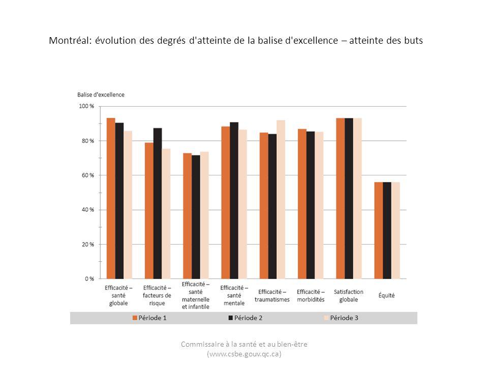 Montréal: évolution des degrés d atteinte de la balise d excellence – atteinte des buts Commissaire à la santé et au bien-être (www.csbe.gouv.qc.ca)