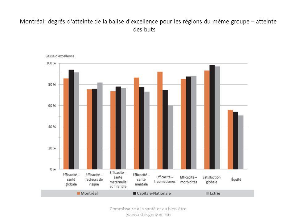 Montréal: degrés d atteinte de la balise d excellence pour les régions du même groupe – atteinte des buts Commissaire à la santé et au bien-être (www.csbe.gouv.qc.ca)