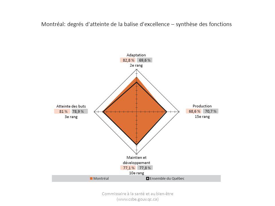 Montréal: degrés d atteinte de la balise d excellence – synthèse des fonctions Commissaire à la santé et au bien-être (www.csbe.gouv.qc.ca)