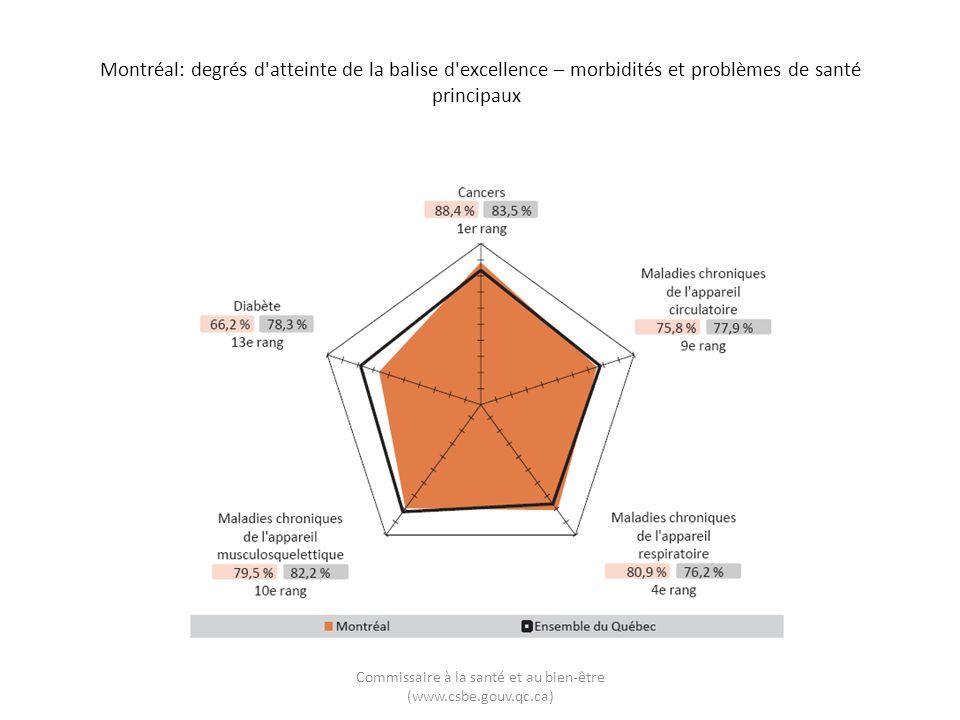 Montréal: degrés d atteinte de la balise d excellence – morbidités et problèmes de santé principaux Commissaire à la santé et au bien-être (www.csbe.gouv.qc.ca)