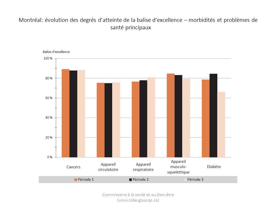 Montréal: évolution des degrés d atteinte de la balise d excellence – morbidités et problèmes de santé principaux Commissaire à la santé et au bien-être (www.csbe.gouv.qc.ca)