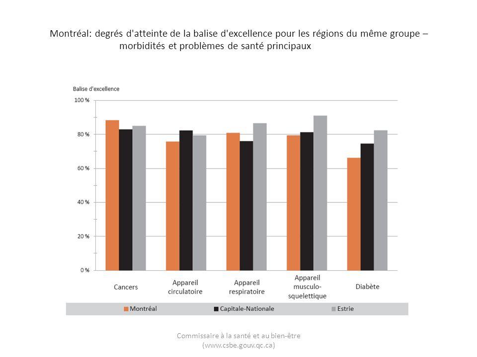 Montréal: degrés d atteinte de la balise d excellence pour les régions du même groupe – morbidités et problèmes de santé principaux Commissaire à la santé et au bien-être (www.csbe.gouv.qc.ca)