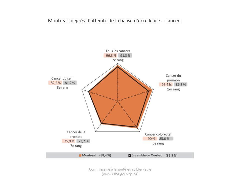 Montréal: degrés d atteinte de la balise d excellence – cancers Commissaire à la santé et au bien-être (www.csbe.gouv.qc.ca)