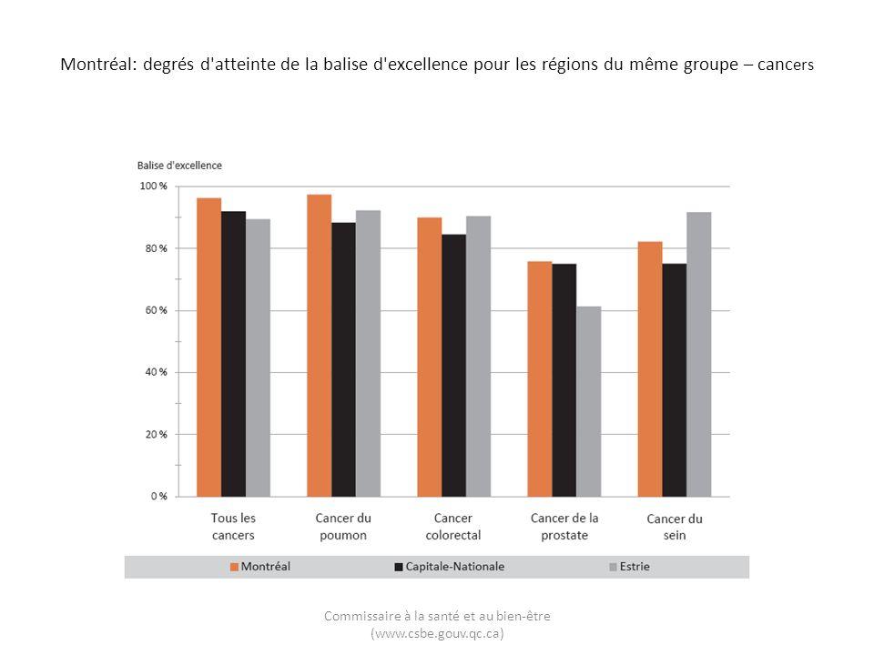 Montréal: degrés d atteinte de la balise d excellence pour les régions du même groupe – canc ers Commissaire à la santé et au bien-être (www.csbe.gouv.qc.ca)