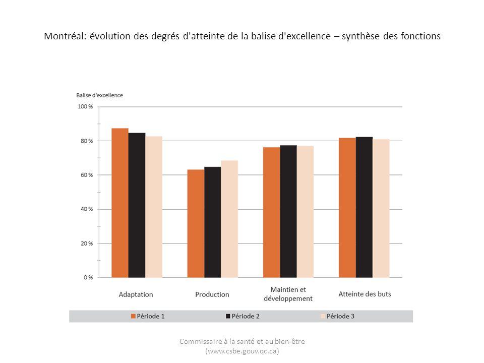 Montréal: évolution des degrés d atteinte de la balise d excellence – synthèse des fonctions Commissaire à la santé et au bien-être (www.csbe.gouv.qc.ca)