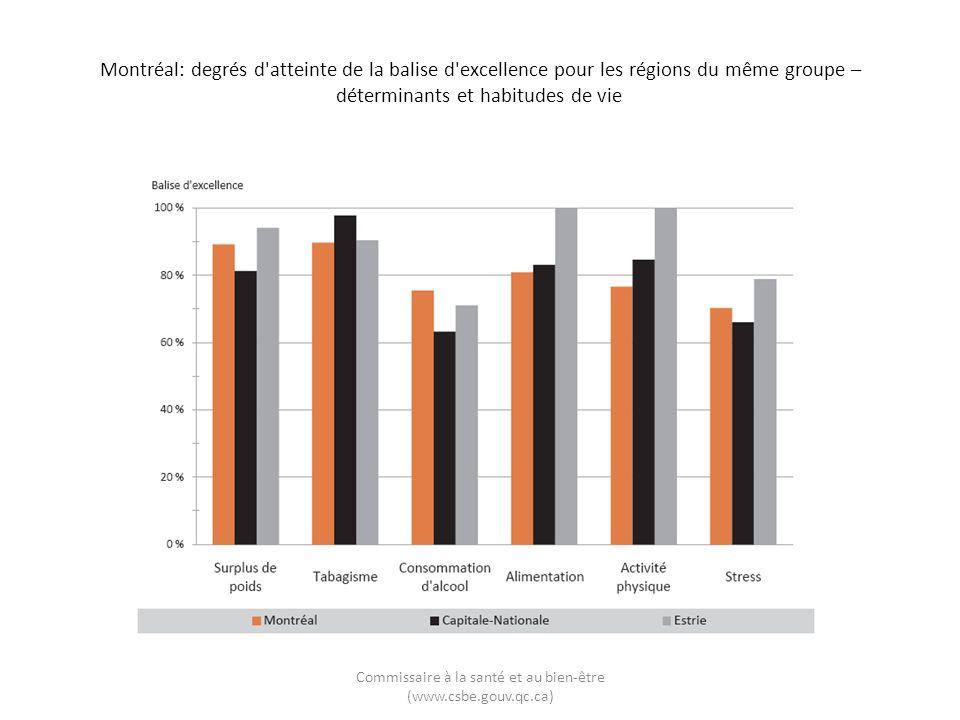 Montréal: degrés d atteinte de la balise d excellence pour les régions du même groupe – déterminants et habitudes de vie Commissaire à la santé et au bien-être (www.csbe.gouv.qc.ca)