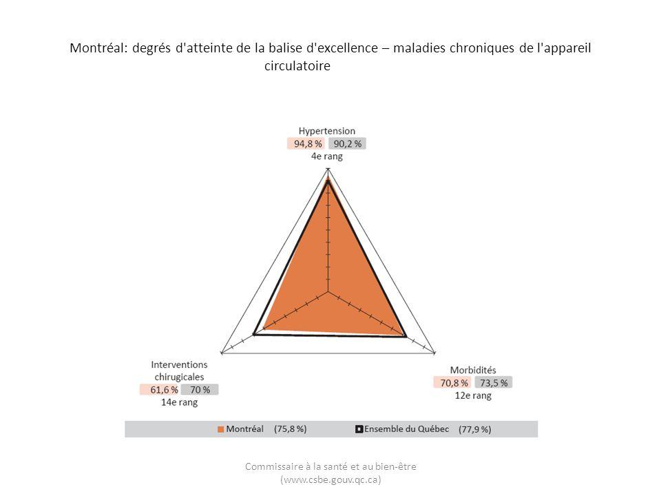 Montréal: degrés d atteinte de la balise d excellence – maladies chroniques de l appareil circulatoire Commissaire à la santé et au bien-être (www.csbe.gouv.qc.ca)