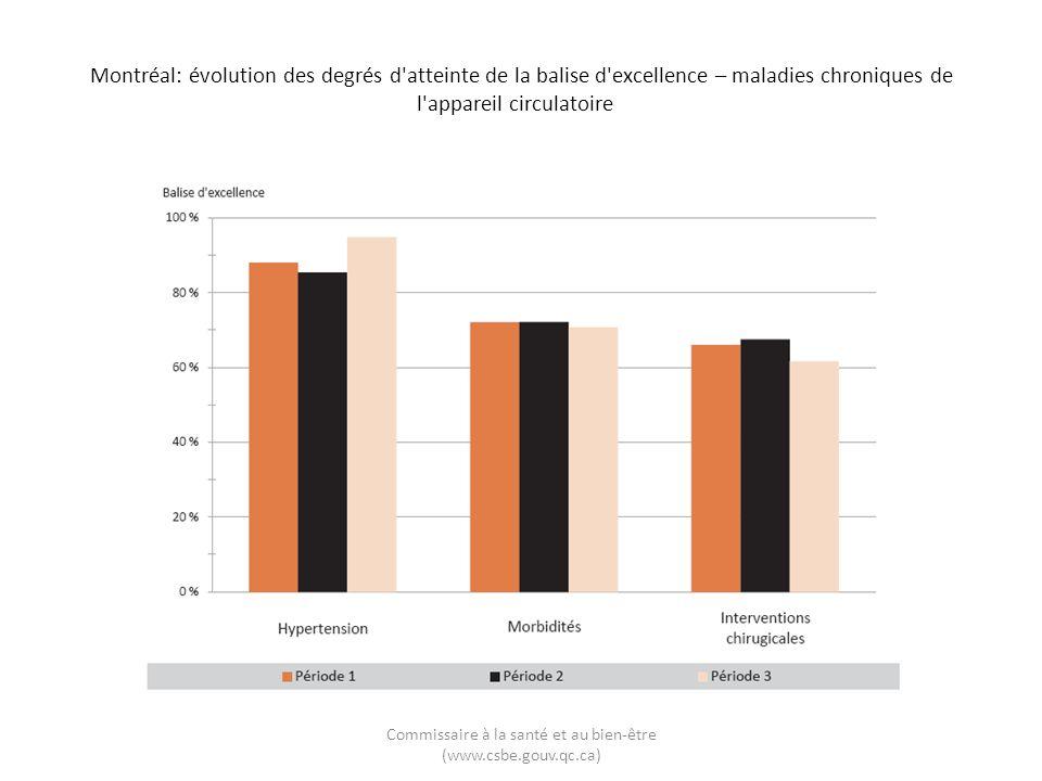 Montréal: évolution des degrés d atteinte de la balise d excellence – maladies chroniques de l appareil circulatoire Commissaire à la santé et au bien-être (www.csbe.gouv.qc.ca)