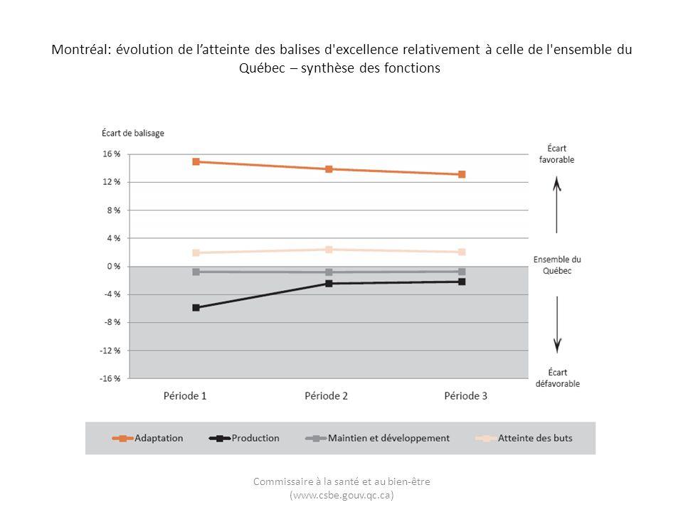 Montréal: évolution de latteinte des balises d excellence relativement à celle de l ensemble du Québec – synthèse des fonctions Commissaire à la santé et au bien-être (www.csbe.gouv.qc.ca)