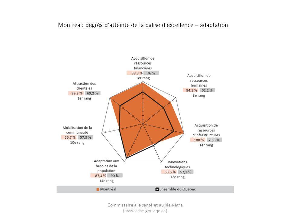 Montréal: degrés d atteinte de la balise d excellence – adaptation Commissaire à la santé et au bien-être (www.csbe.gouv.qc.ca)