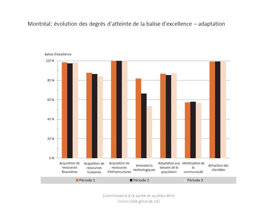 Montréal: évolution des degrés d atteinte de la balise d excellence – adaptation Commissaire à la santé et au bien-être (www.csbe.gouv.qc.ca)