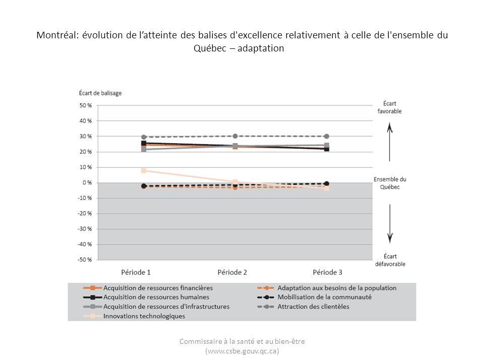 Montréal: évolution de latteinte des balises d excellence relativement à celle de l ensemble du Québec – adaptation Commissaire à la santé et au bien-être (www.csbe.gouv.qc.ca)