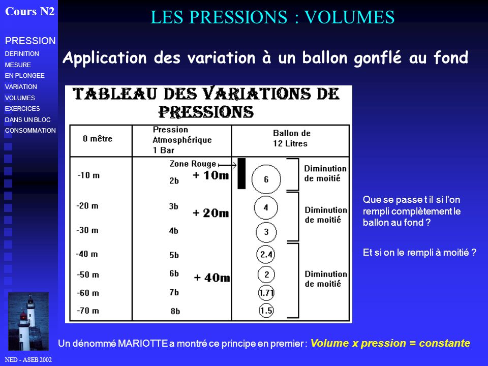 NED - ASEB 2002 LES PRESSIONS : VOLUMES Cours N2 Application des variation à un ballon gonflé au fond Que se passe t il si lon rempli complètement le ballon au fond .