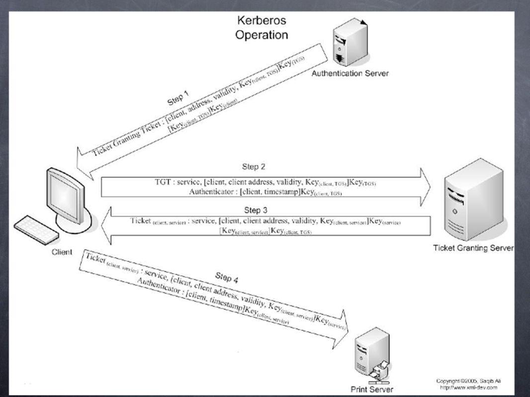 LIdentification Lidentification est le premier mécanisme de défense contre laccès aux ressources dun système informatique par une entité non autorisée.