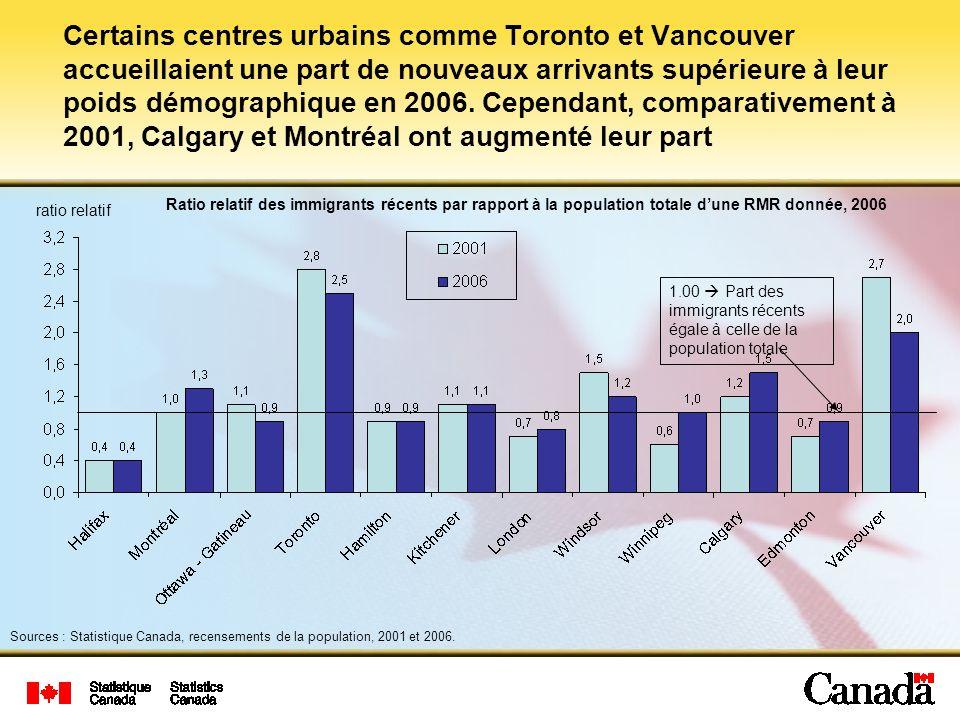 Certains centres urbains comme Toronto et Vancouver accueillaient une part de nouveaux arrivants supérieure à leur poids démographique en 2006.