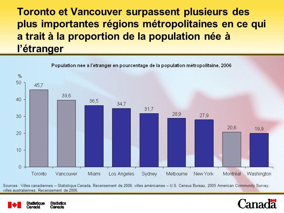 Sources : Villes canadiennes – Statistique Canada, Recensement de 2006; villes américaines – U.S.