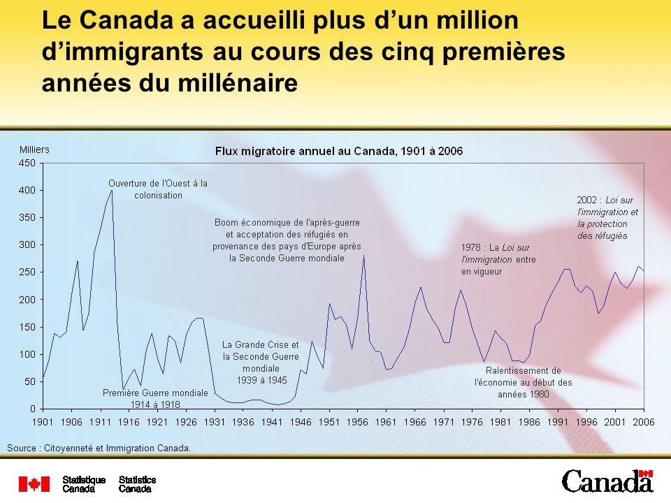 Source : Citoyenneté et Immigration Canada.