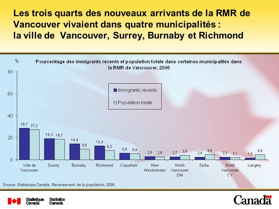 Les trois quarts des nouveaux arrivants de la RMR de Vancouver vivaient dans quatre municipalités : la ville de Vancouver, Surrey, Burnaby et Richmond Source: Statistique Canada, Recensement de la population, 2006.