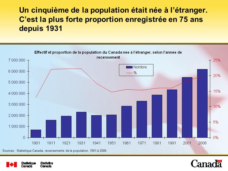 La majorité de la population de certaines municipalités de la RMR de Toronto était née à létranger Nombre dimmigrants récents% dimmigrants récents % de la population née à létranger Ville de Toronto 267 85510,850,0 Mississauga 74 81011,251,6 Brampton 42 8909,947,8 Markham 18 8707,256,5 Richmond Hill 12 3607,651,5 Vaughan 11 1204,744,9 Oakville 6 8204,130,5 Ajax 3 1703,530,7 Pickering 2 2752,630,2 Newmarket 1 9852,722,0 Les 10 municipalités en tête de liste de la RMR de Toronto où des immigrants récents se sont établis en 2006 Source : Statistique Canada, Recensement de la population, 2006.