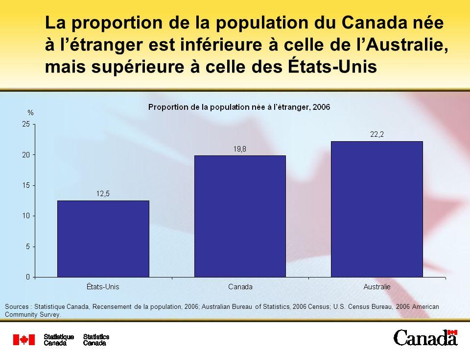 La proportion de la population du Canada née à létranger est inférieure à celle de lAustralie, mais supérieure à celle des États-Unis Sources : Statistique Canada, Recensement de la population, 2006; Australian Bureau of Statistics, 2006 Census; U.S.