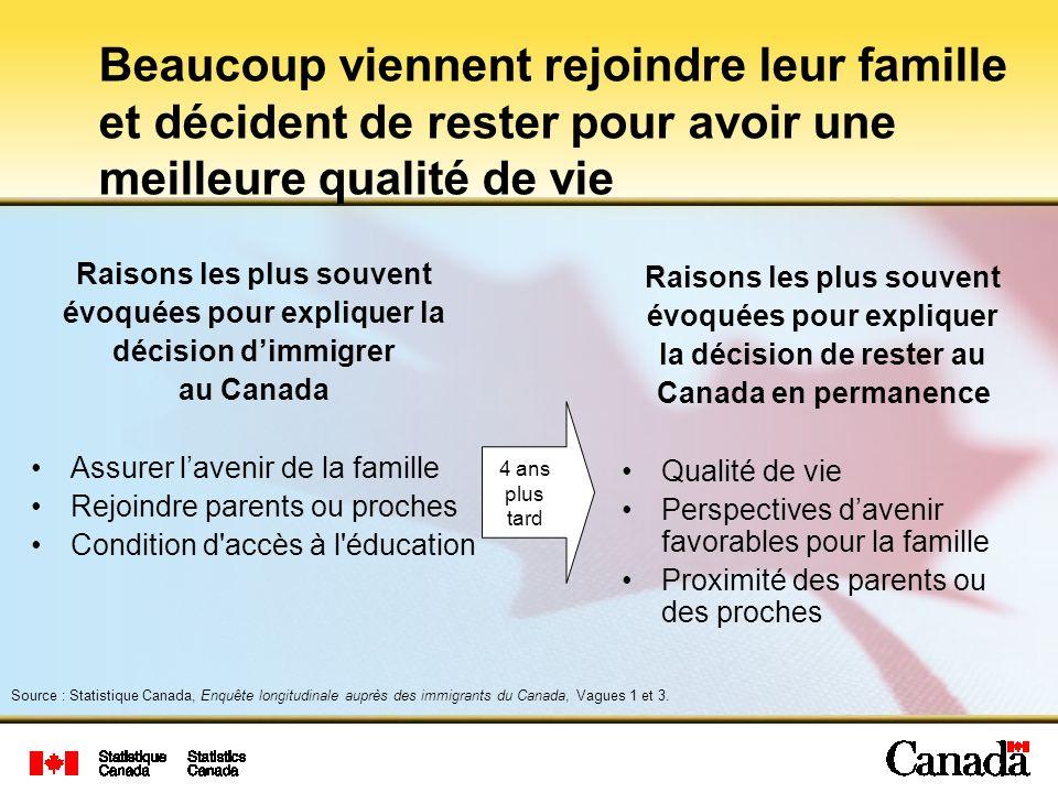 Beaucoup viennent rejoindre leur famille et décident de rester pour avoir une meilleure qualité de vie Source : Statistique Canada, Enquête longitudinale auprès des immigrants du Canada, Vagues 1 et 3.