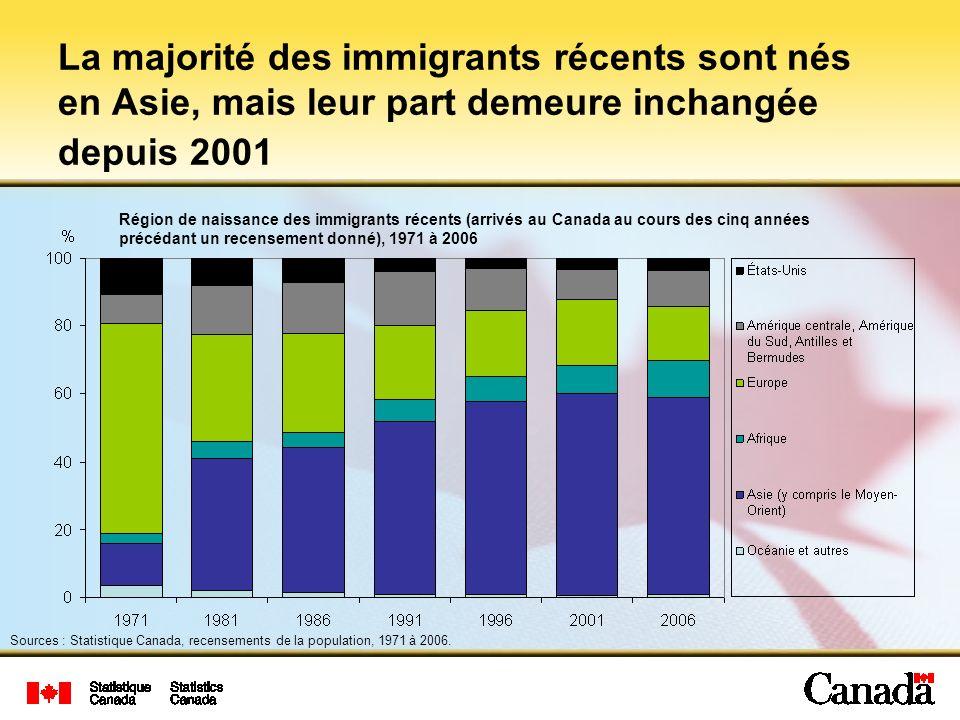 Dans la RMR de Montréal, la majorité des immigrants récents vivaient dans la ville de Montréal Source : Statistique Canada, Recensement de la population, 2006.