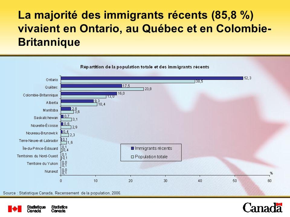 La majorité des immigrants récents (85,8 %) vivaient en Ontario, au Québec et en Colombie- Britannique Source : Statistique Canada, Recensement de la population, 2006.