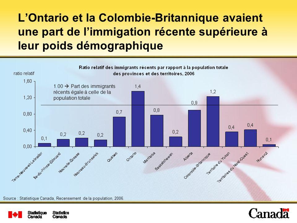 LOntario et la Colombie-Britannique avaient une part de limmigation récente supérieure à leur poids démographique 1.00 Part des immigrants récents égale à celle de la population totale Source : Statistique Canada, Recensement de la population, 2006.