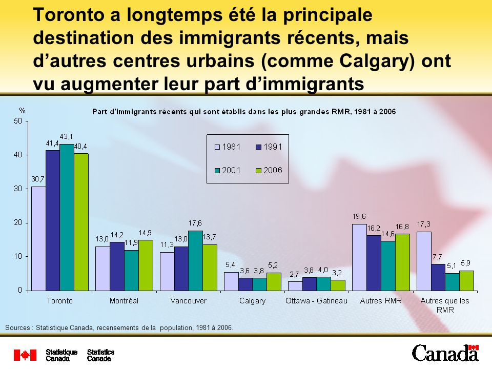 Toronto a longtemps été la principale destination des immigrants récents, mais dautres centres urbains (comme Calgary) ont vu augmenter leur part dimmigrants Sources : Statistique Canada, recensements de la population, 1981 à 2006.
