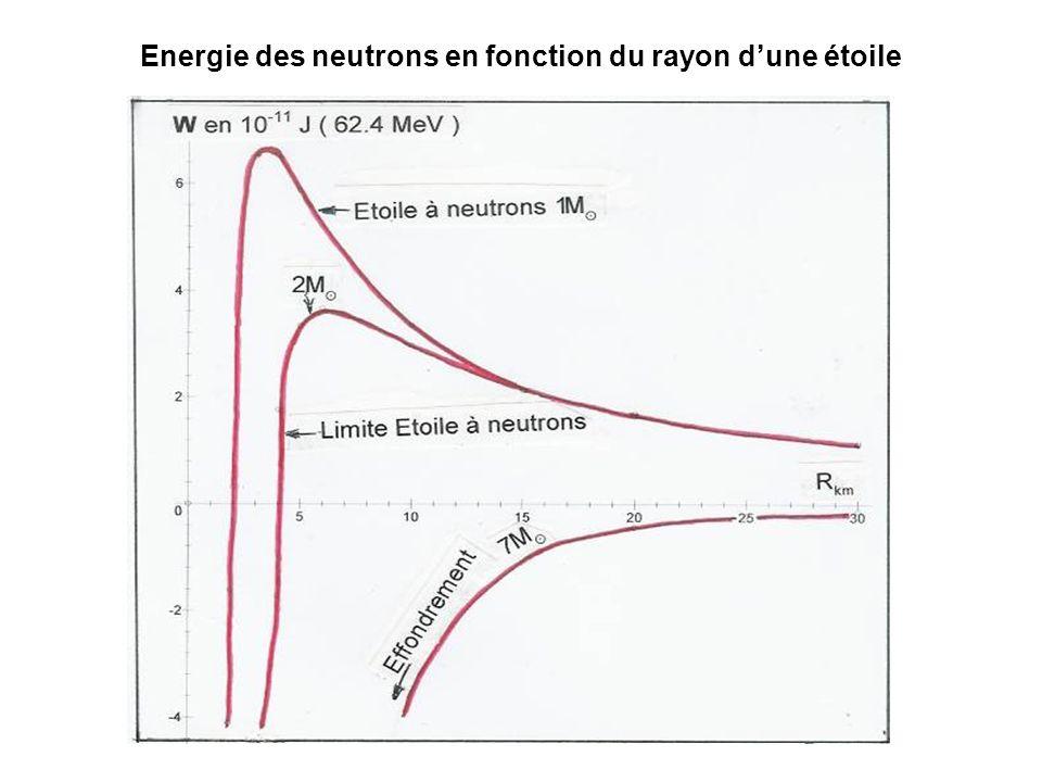Energie des neutrons en fonction du rayon dune étoile