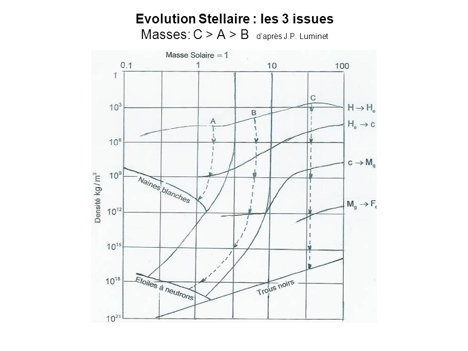 Evolution Stellaire : les 3 issues Masses: C > A > B daprès J.P. Luminet