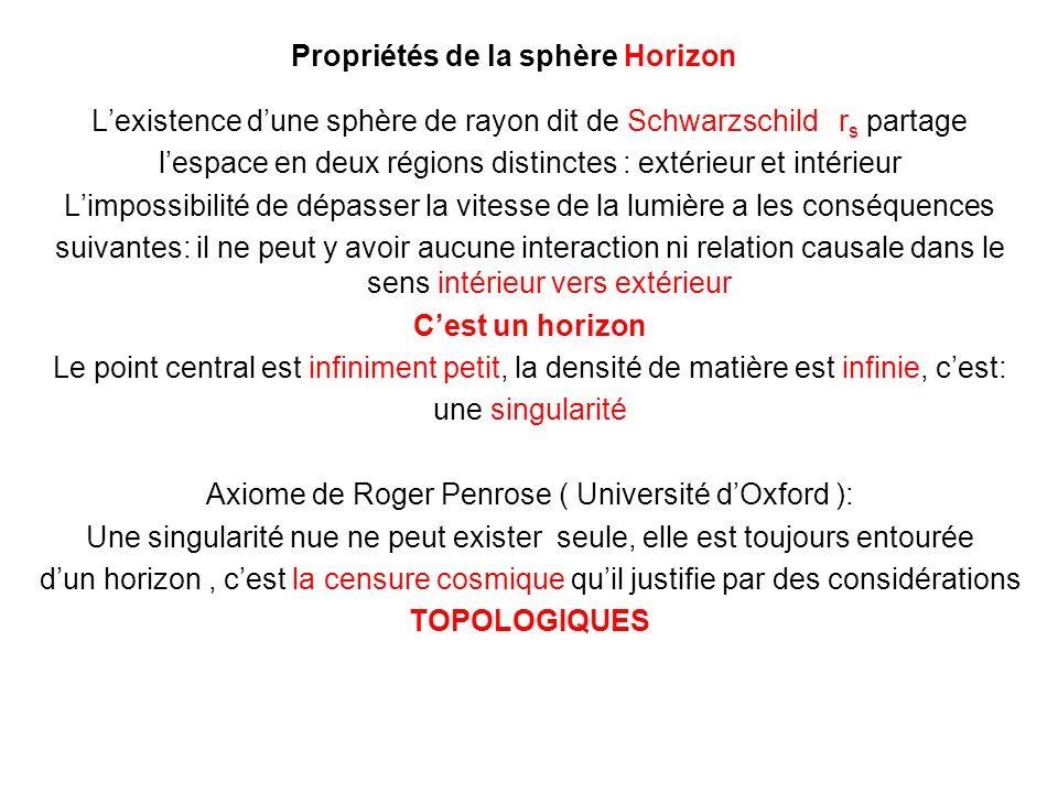 Propriétés de la sphère Horizon Lexistence dune sphère de rayon dit de Schwarzschild r s partage lespace en deux régions distinctes : extérieur et int