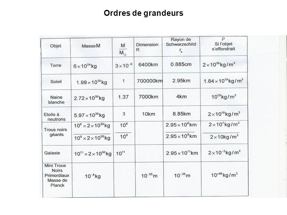 Ordres de grandeurs