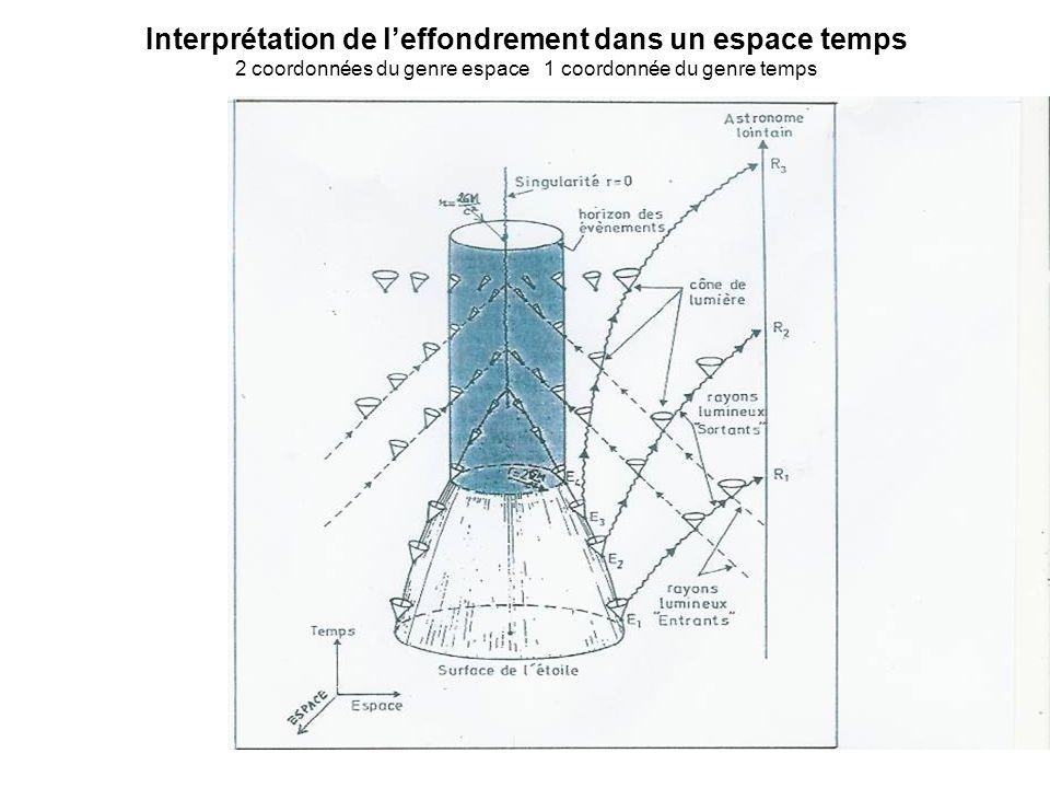 Interprétation de leffondrement dans un espace temps 2 coordonnées du genre espace 1 coordonnée du genre temps