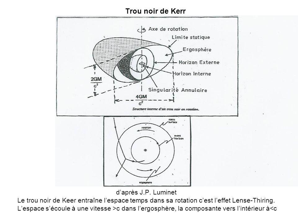 Trou noir de Kerr daprès J.P. Luminet Le trou noir de Keer entraîne lespace temps dans sa rotation cest leffet Lense-Thiring. Lespace sécoule à une vi