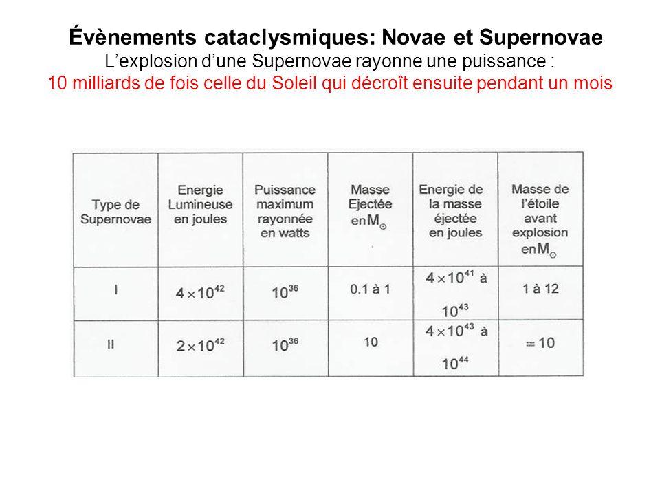 Évènements cataclysmiques: Novae et Supernovae Lexplosion dune Supernovae rayonne une puissance : 10 milliards de fois celle du Soleil qui décroît ens