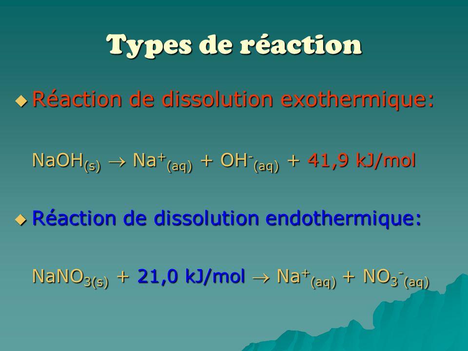 Il faut bien comprendre ceci: Un Δt négatif (-Δt) indique que la température de leau a baissé; cela signifie que la réaction qui sy est déroulée est e