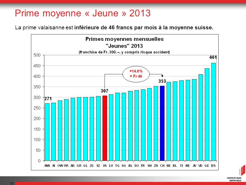 10 La prime valaisanne est inférieure de 46 francs par mois à la moyenne suisse.