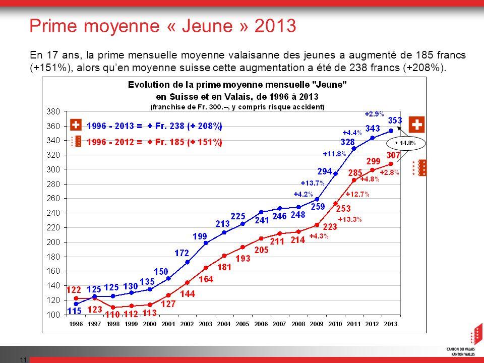 11 En 17 ans, la prime mensuelle moyenne valaisanne des jeunes a augmenté de 185 francs (+151%), alors quen moyenne suisse cette augmentation a été de 238 francs (+208%).