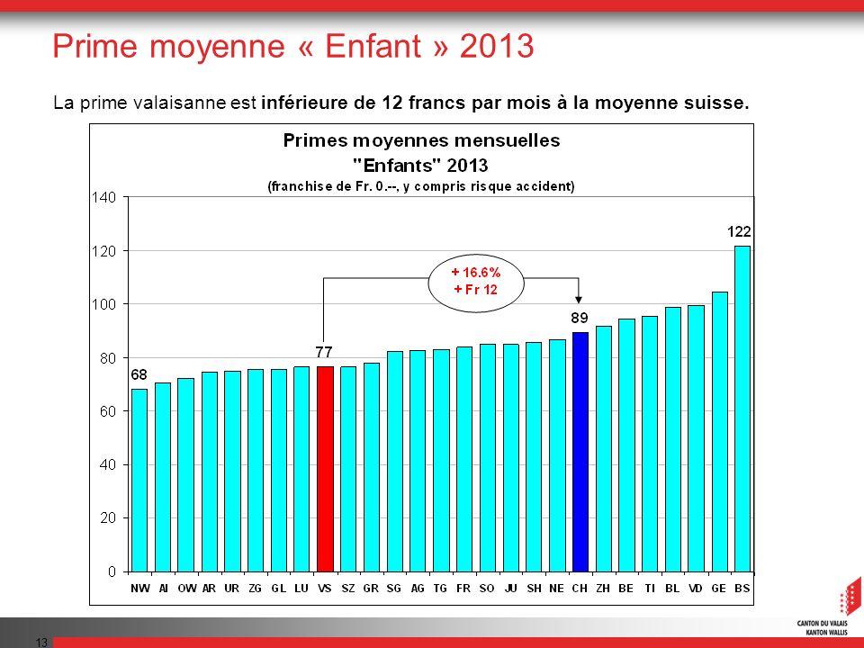 13 Prime moyenne « Enfant » 2013 La prime valaisanne est inférieure de 12 francs par mois à la moyenne suisse.