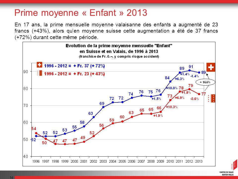14 En 17 ans, la prime mensuelle moyenne valaisanne des enfants a augmenté de 23 francs (+43%), alors quen moyenne suisse cette augmentation a été de 37 francs (+72%) durant cette même période.