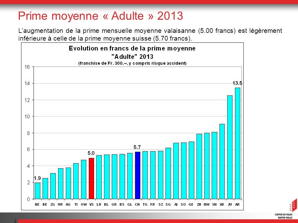 2 Laugmentation de la prime mensuelle moyenne valaisanne (5.00 francs) est légèrement inférieure à celle de la prime moyenne suisse (5.70 francs).