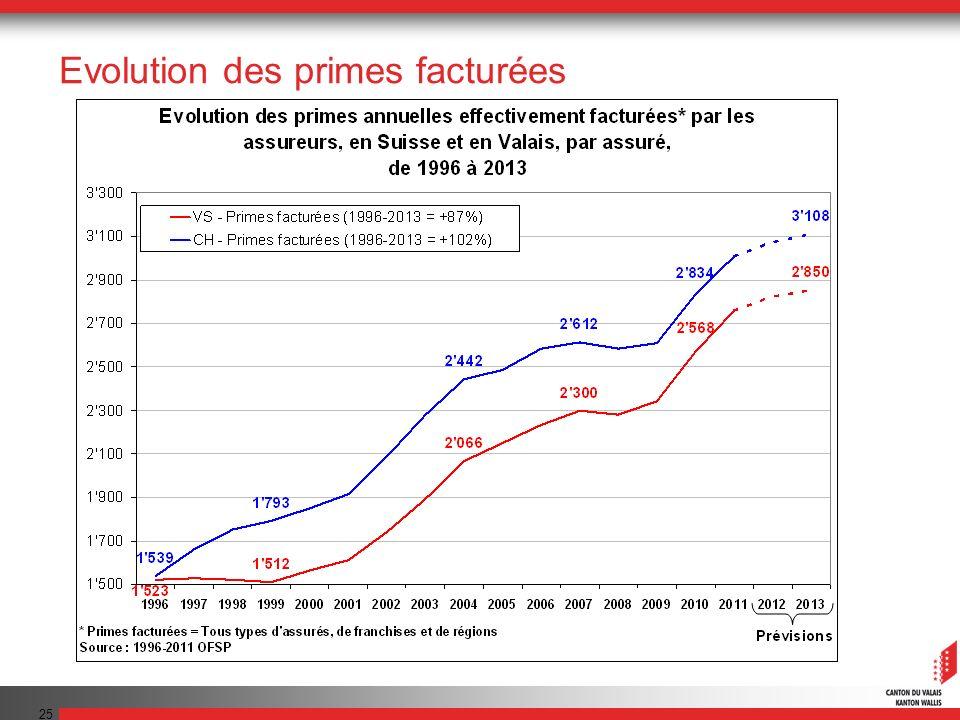 25 Evolution des primes facturées